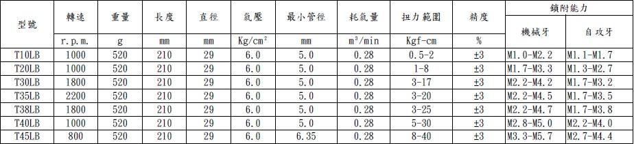 T10-45LB规格