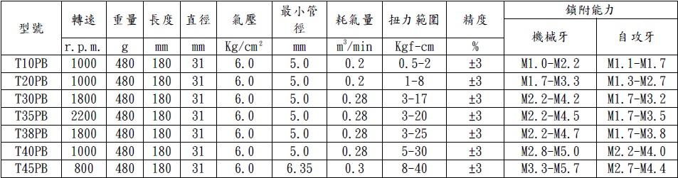 T10-45PB规格